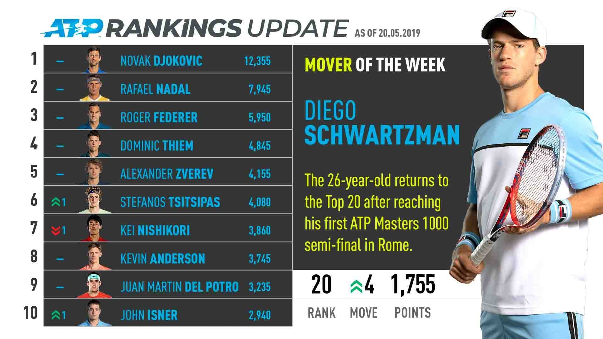 Diego Schwartzman returns to the Top 20 in the ATP Rankings for the first time since 24 February.