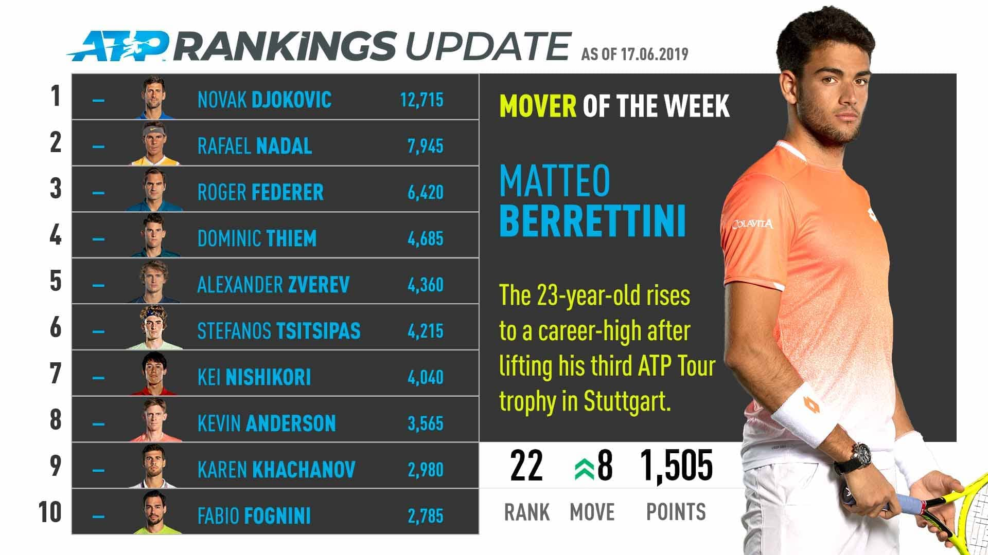 Matteo Berrettini rises eight spots to a career-high No. 22 in the ATP Rankings.