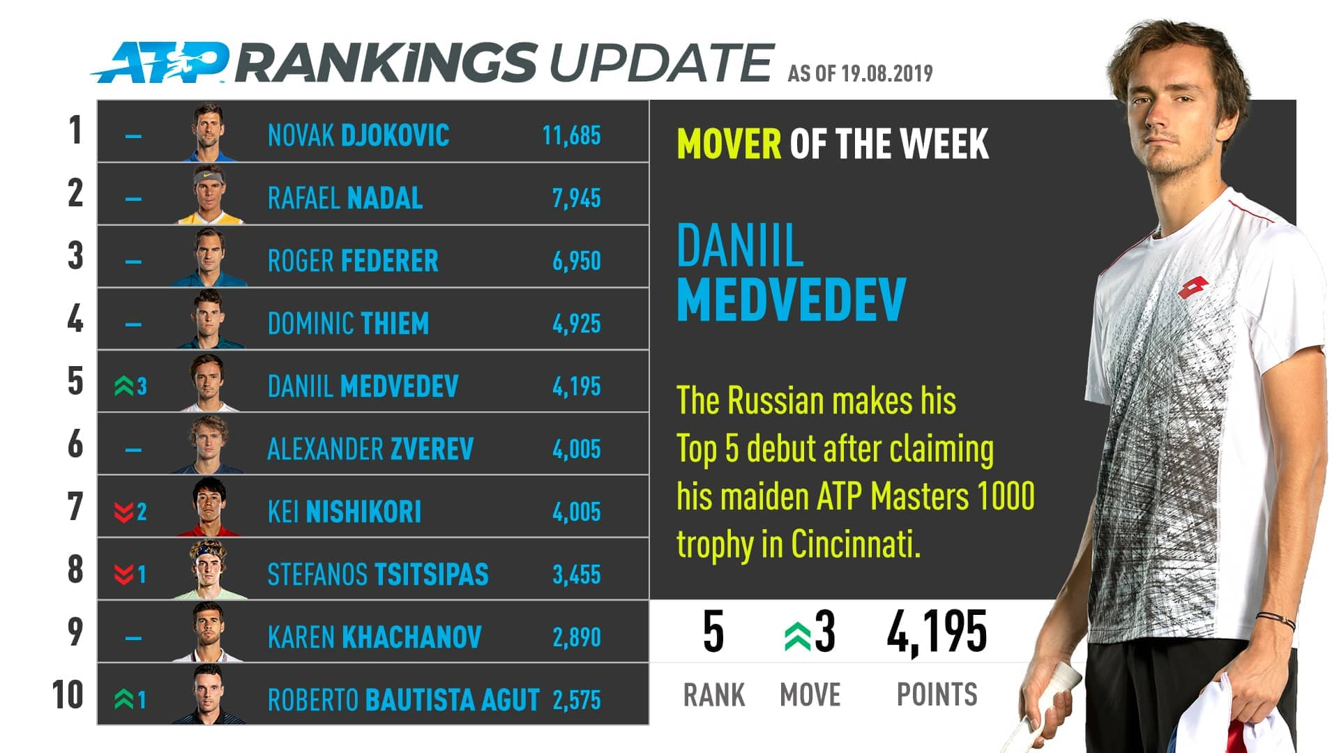 Daniil Medvedev enters the Top 5 in the ATP Rankings for the first time after winning the Western & Southern Open.