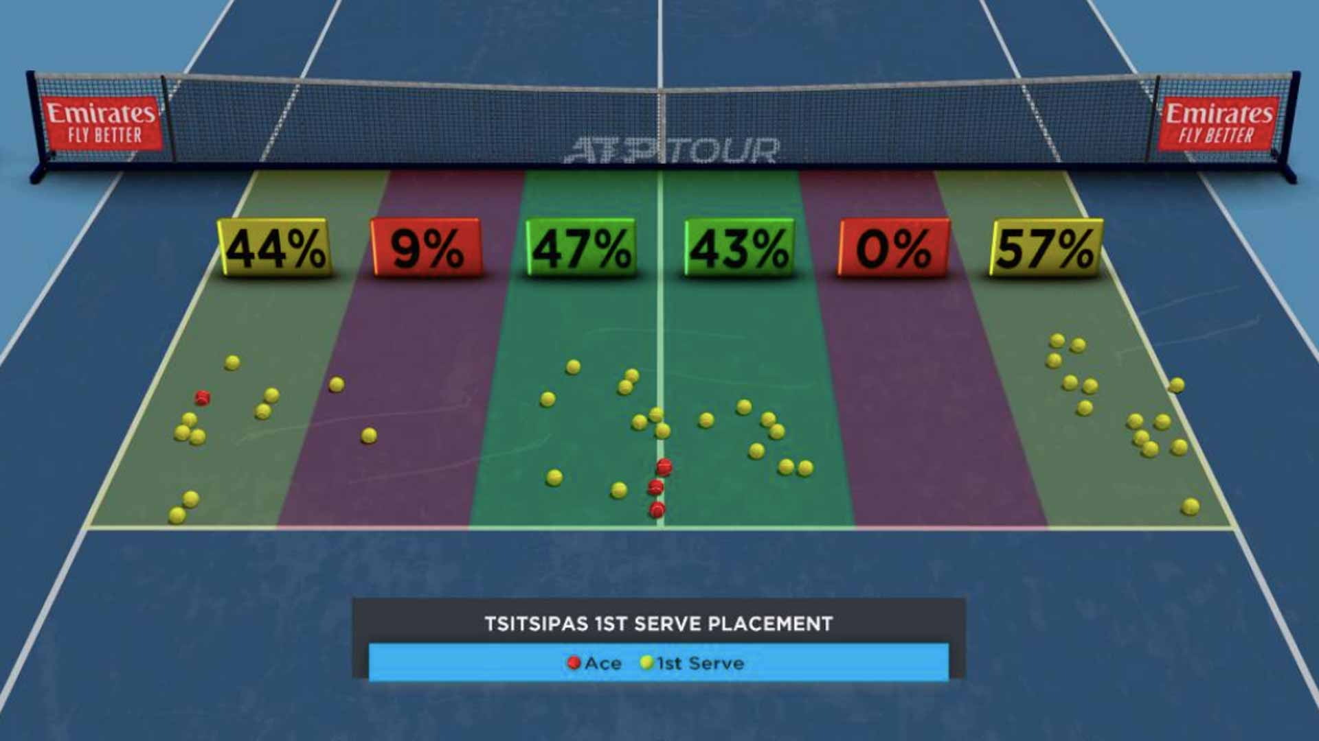 Tsitsipas First-Serve Placement