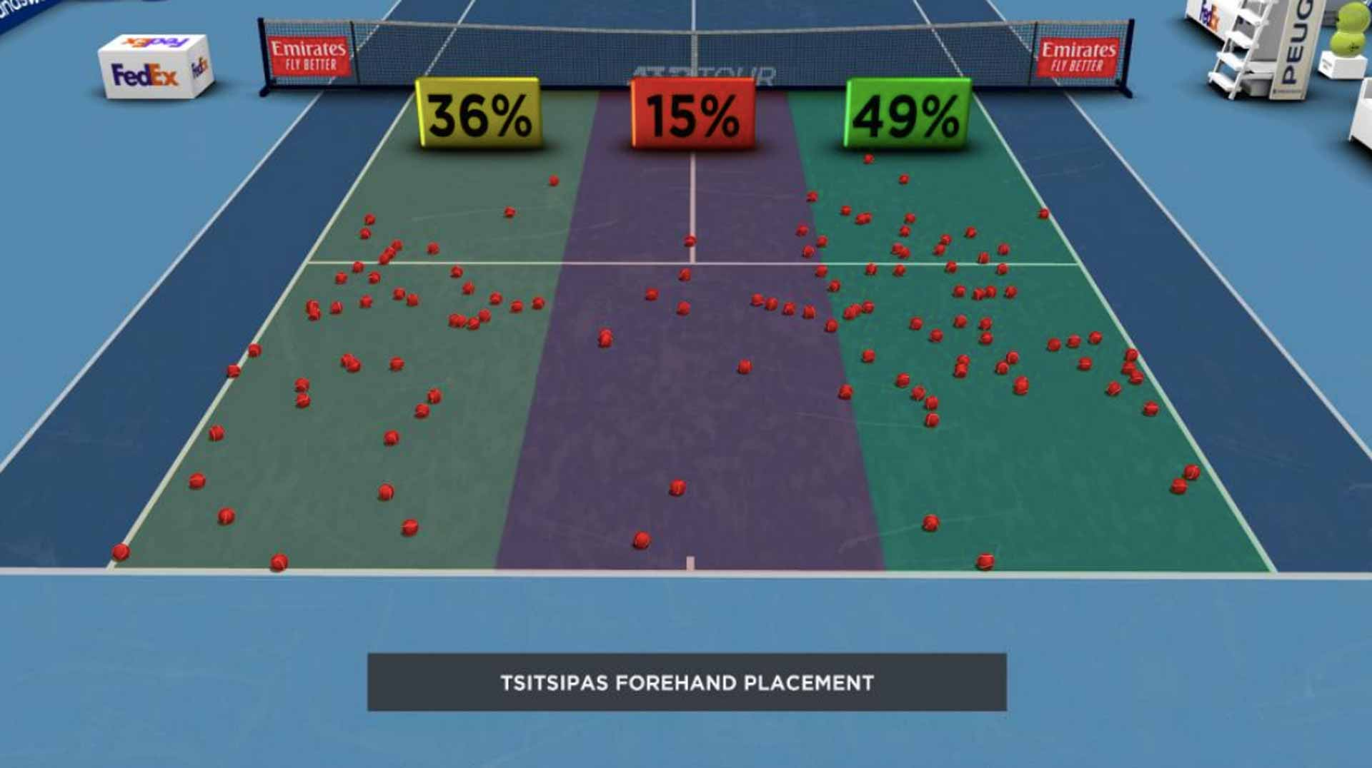 Tsitsipas Forehand Placement