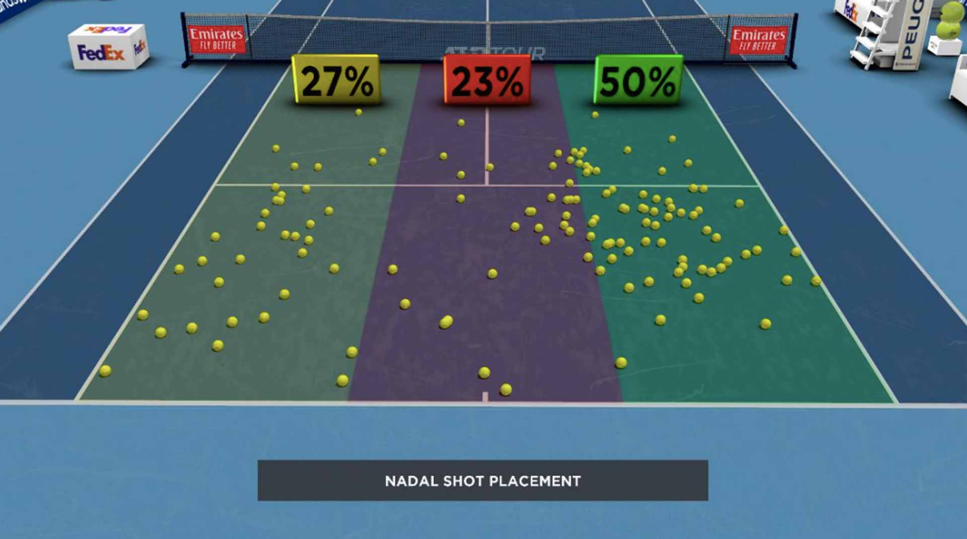 Nadal Shot Placement
