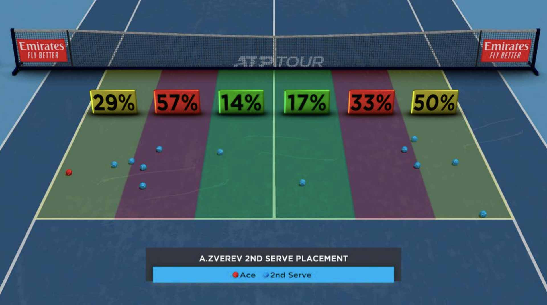 Zverev Second-Serve Placement