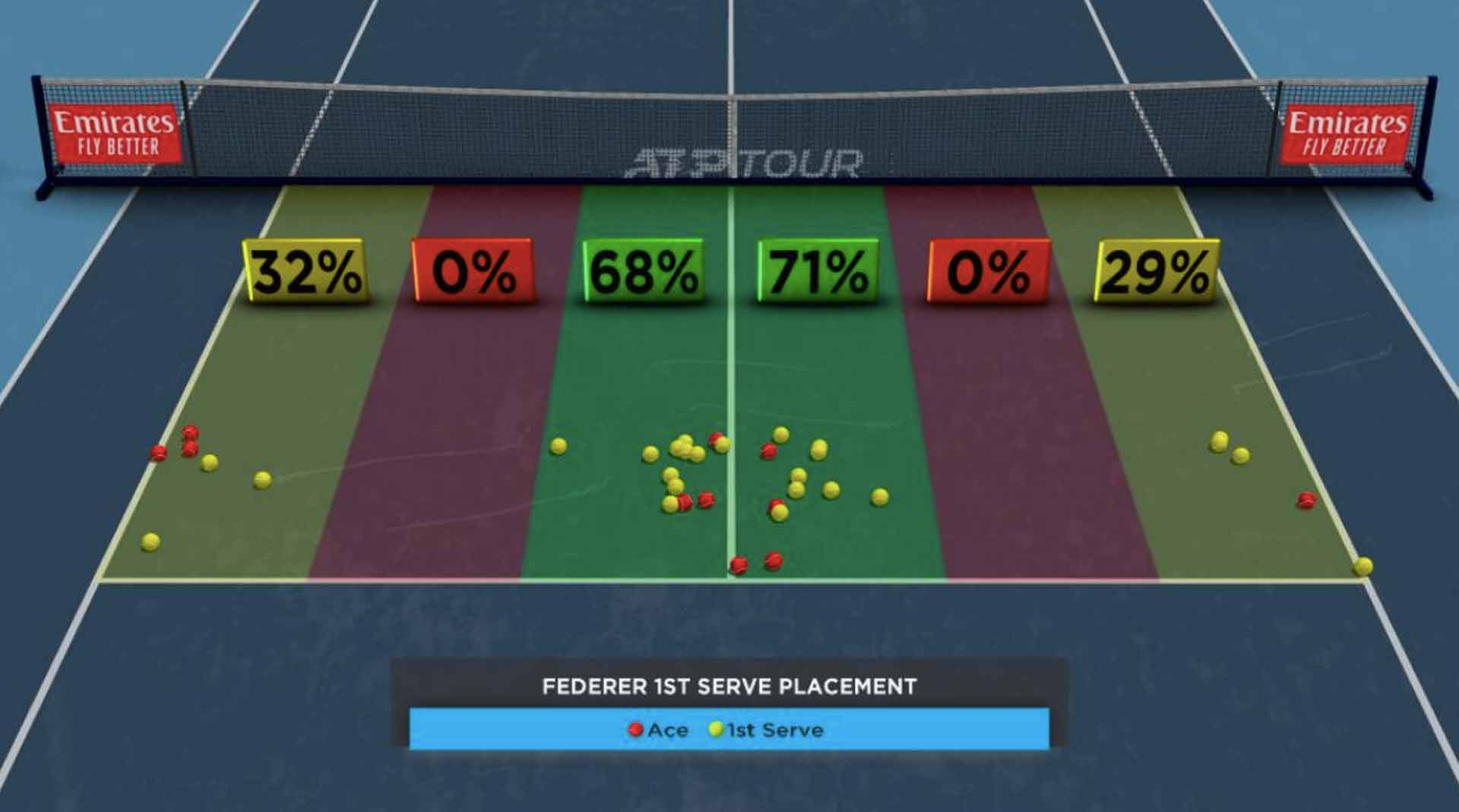 Federer First-Serve Placement