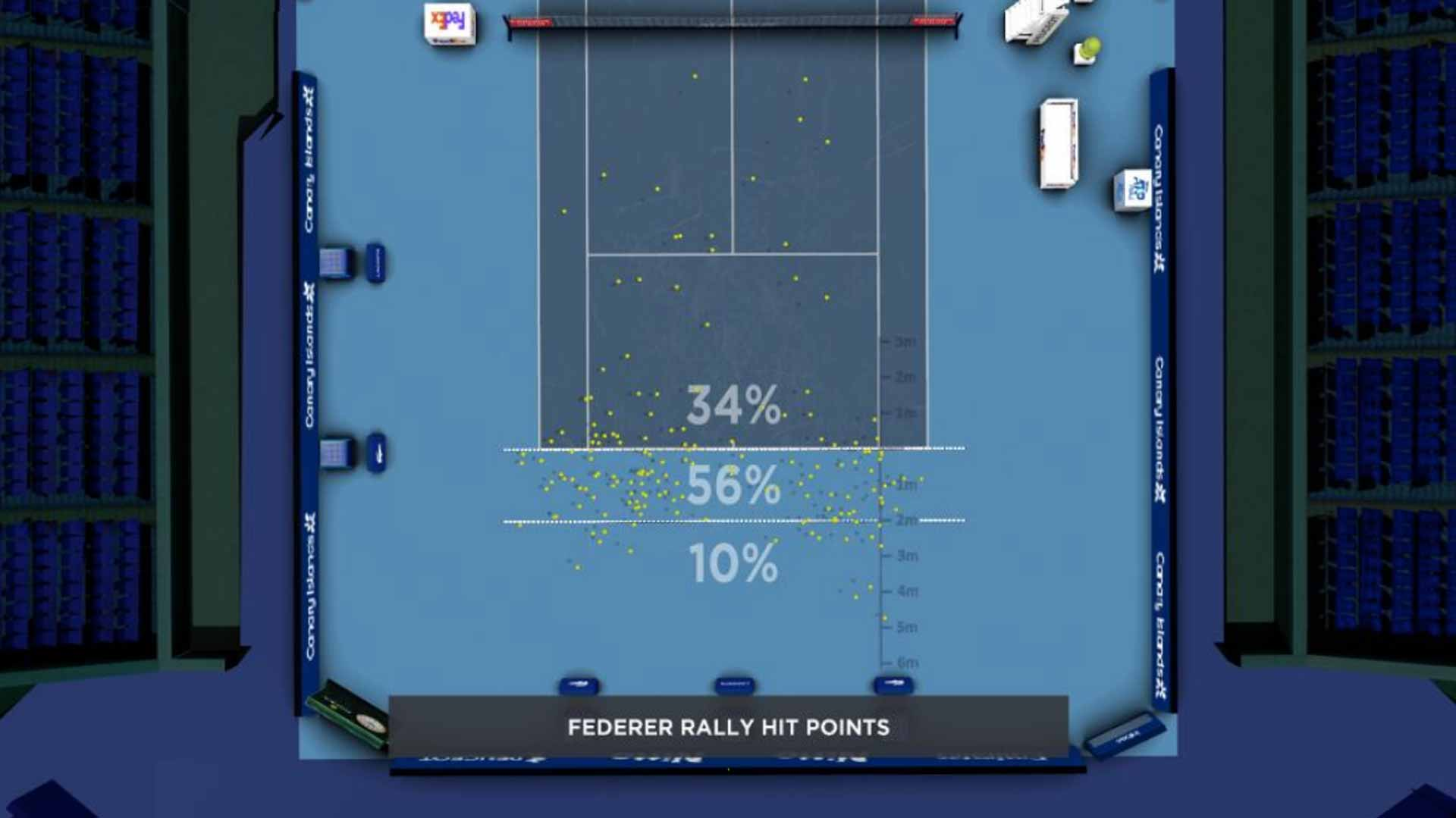 Federer Contact Point
