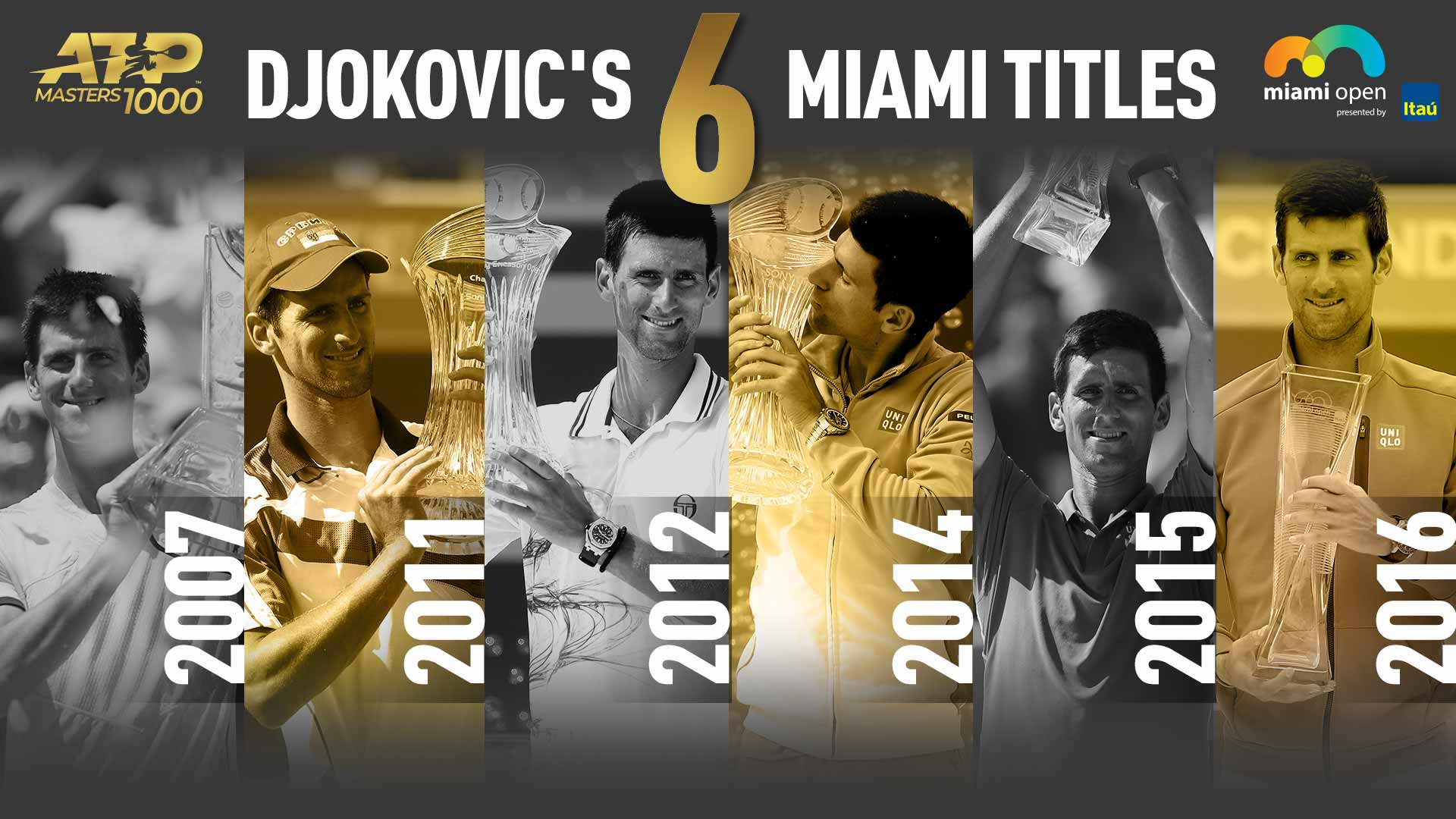 Djokovic Six Miami Titles